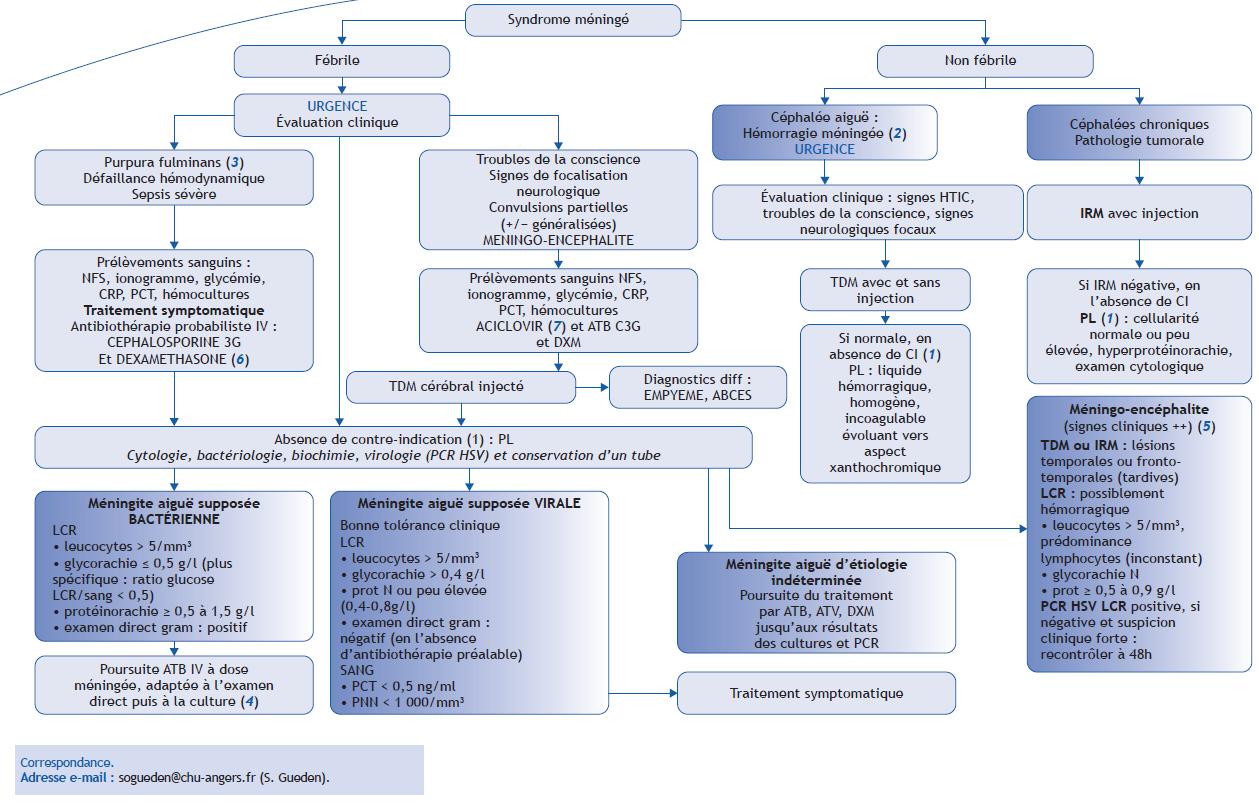Immuno/Infectio/Parasito   Pas à Pas en Pédiatrie