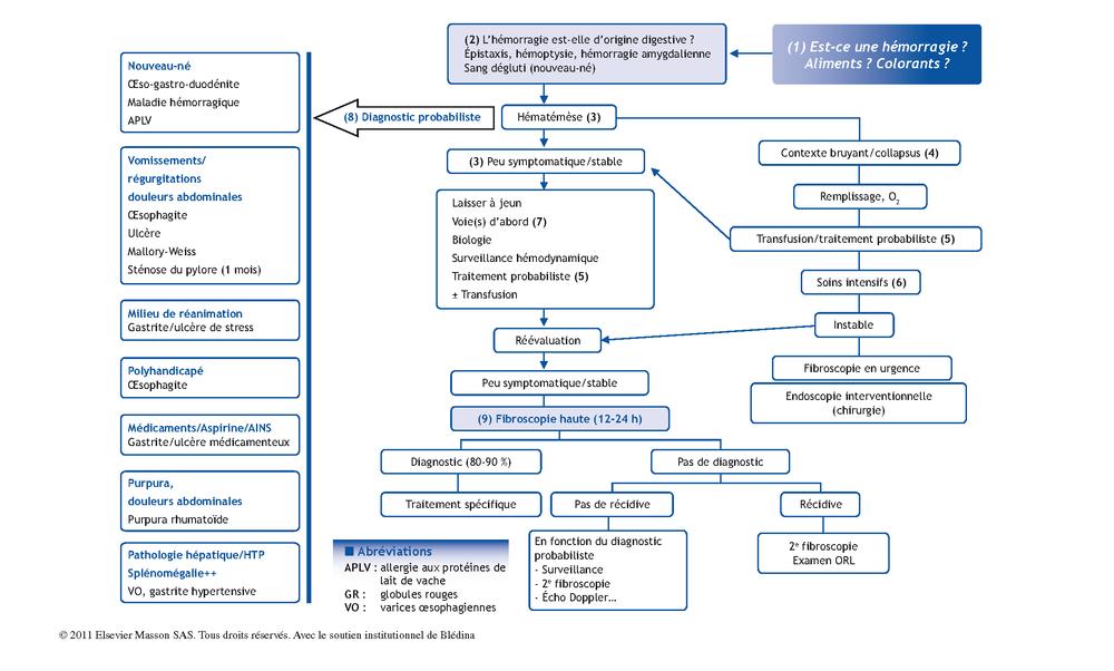 Hématémèse | Pas à Pas en Pédiatrie