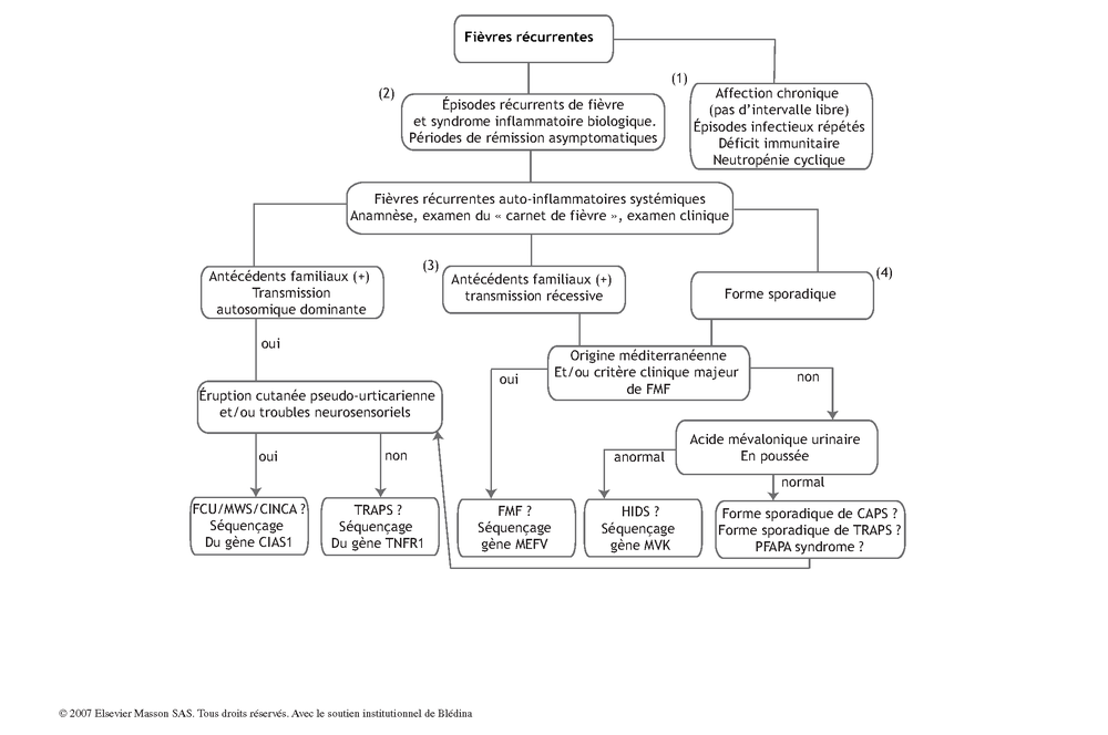 Fièvres récurrentes | Pas à Pas en Pédiatrie