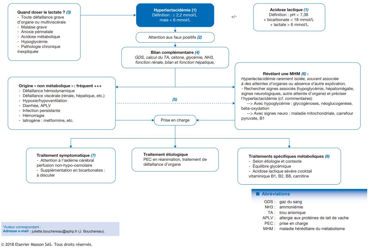 Conduite à tenir devant une hyperlactacidémie
